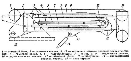 Схема телескопической 4-х секционной стрелы автокрана